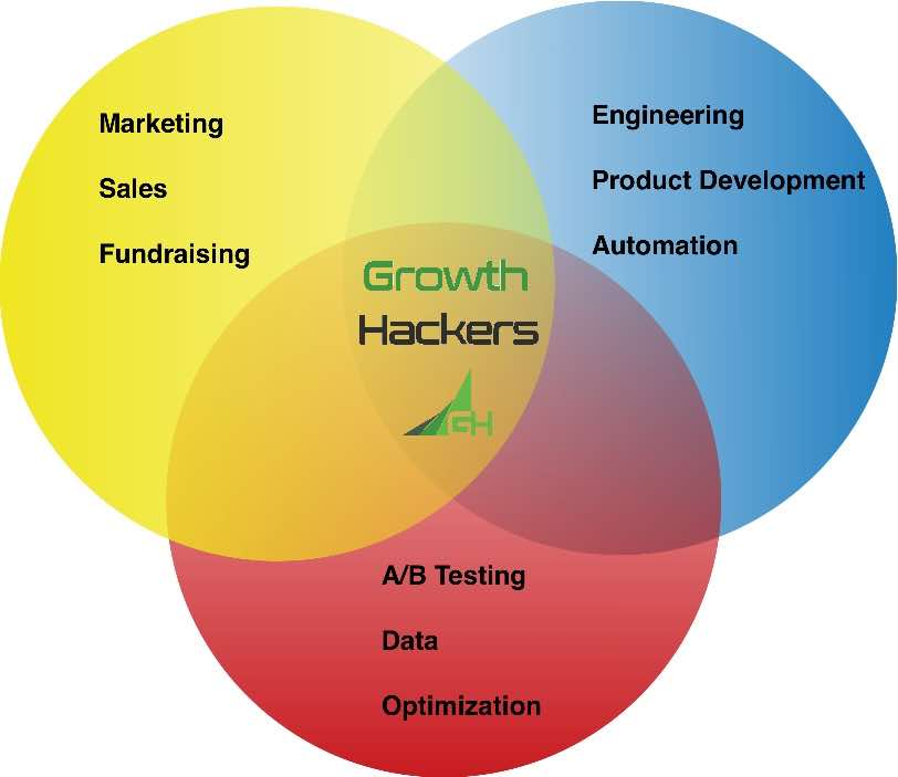 Growth Hacking Diagram Circles