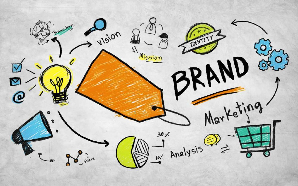 Branding Services Agency Marketing