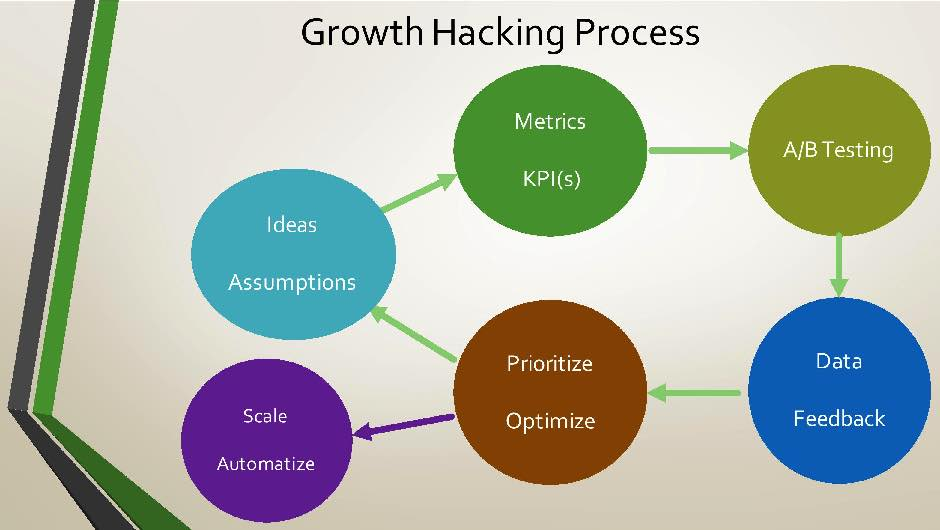 growth hacking process infographic