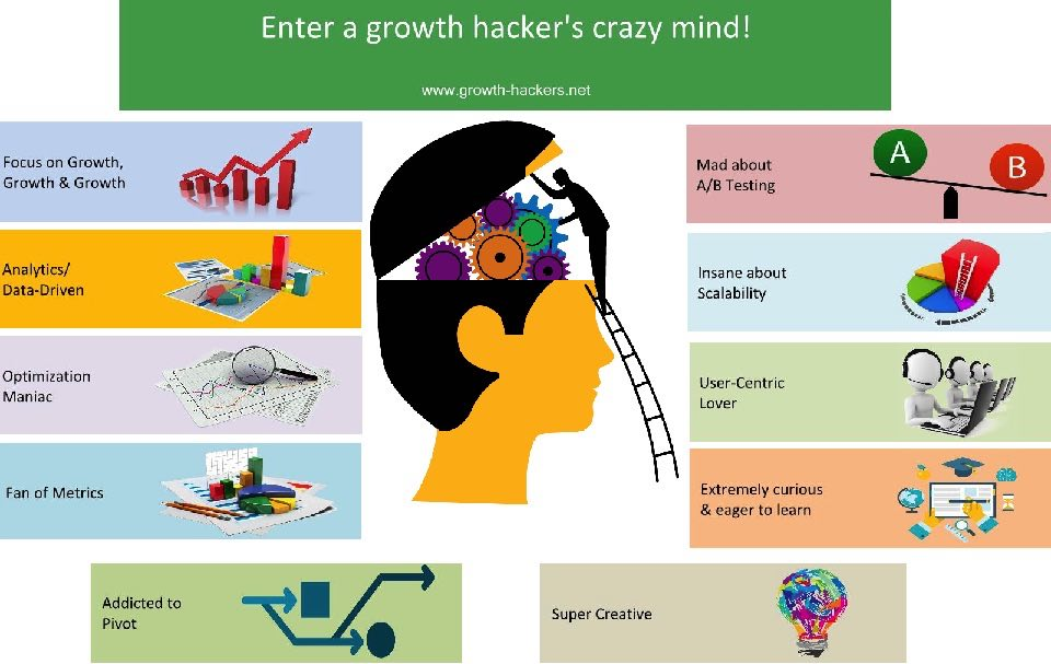 growth hacker jobs work mind infographic