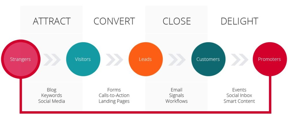 inbound marketing process strategy attract convert close delight infographic
