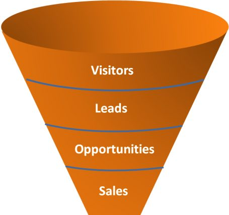 sales-funnel-leads-cta