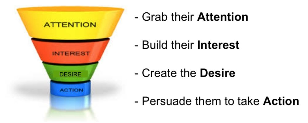 aida model attention interest desire action content marketing tactic infographic