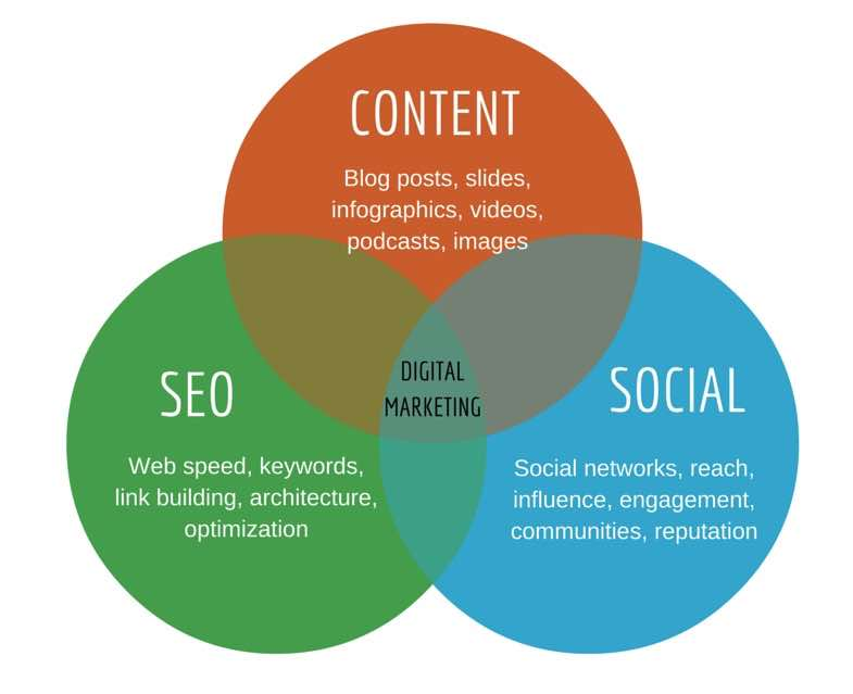 content marketing social media seo infographic