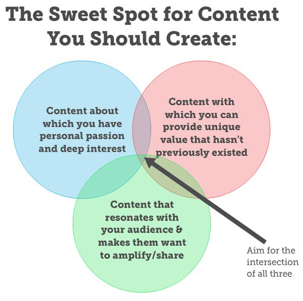 sweet spot for content marketing tactics infographic