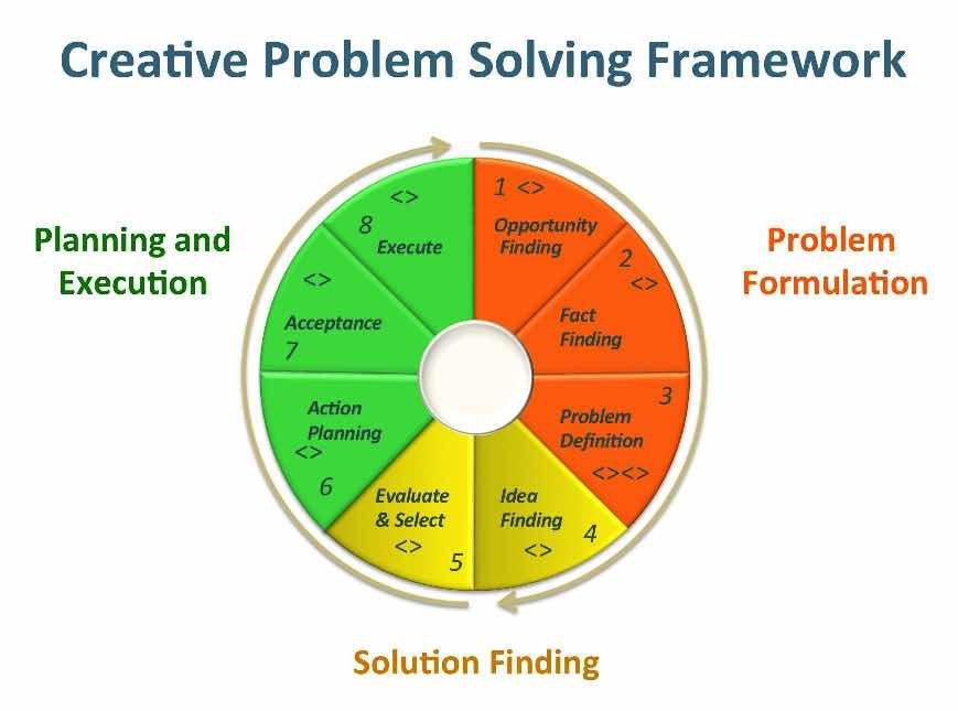Problem Solving Creativity Framework Infographic