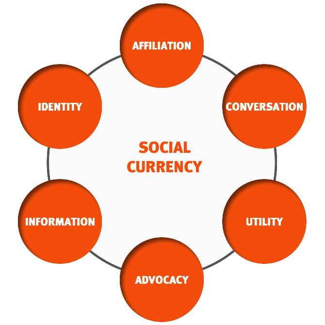 social media marketing branding infographic