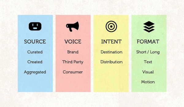 Brand Storytelling Branding Content Marketing