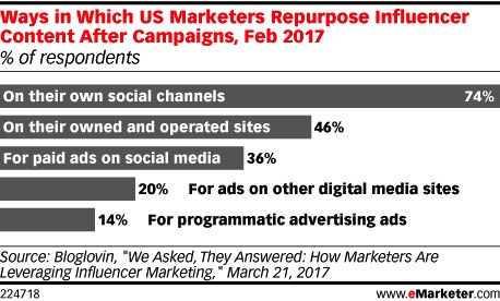 US Influencer Marketing Repurpose