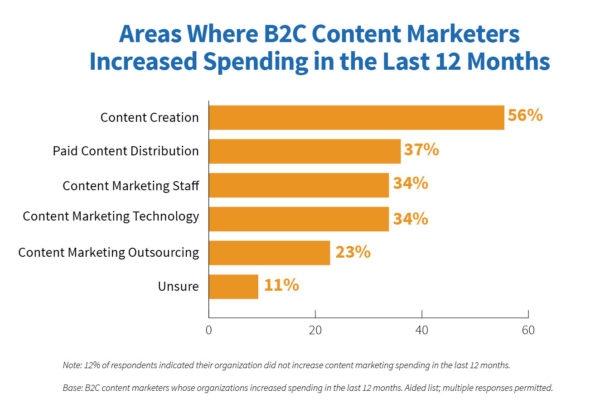 B2C Research Graph